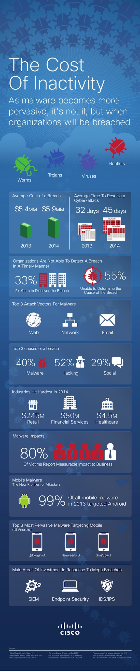 Malware-Infographic