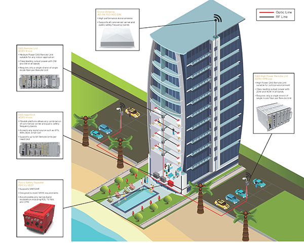 Cellular Amplification for buildings